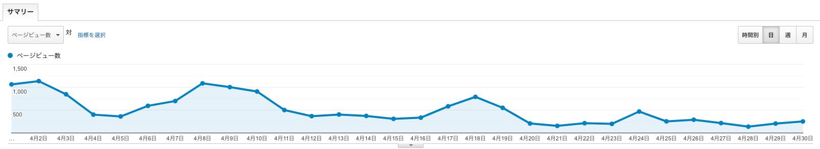 ブログ3ヶ月目のPVデイリー推移