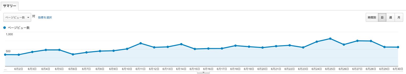 ブログ5ヶ月目のPVデイリー推移