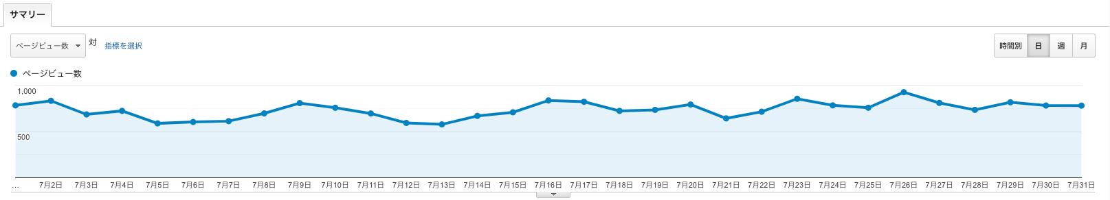 ブログ6ヶ月目(半年)のPVデイリー推移