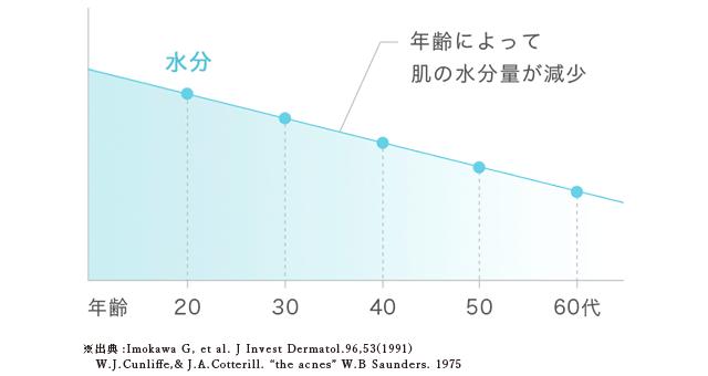 誰でも歳をとれば肌の水分量はどんどん減っていく。引用:再春館製薬所HP