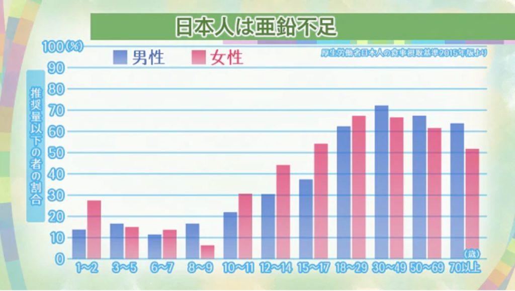 亜鉛不足のピークは20代〜30代!引用;NHK