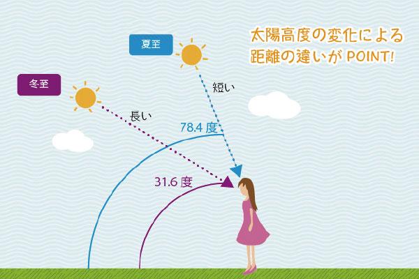 冬に日差しを強く感じる原因は角度!引用:タレックス・タイムス