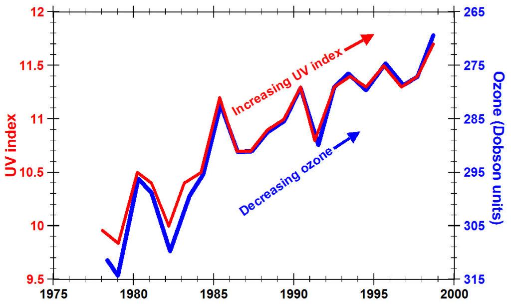 驚愕!紫外線の量はどんどん増えている!引用:The Ozone Depletion Theory of Global Warming