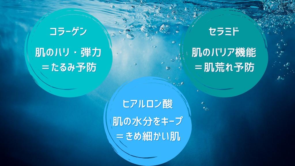 三大保湿成分の1つ「ヒアルロン酸」でお肌の水分をキープし若々しい肌づくり